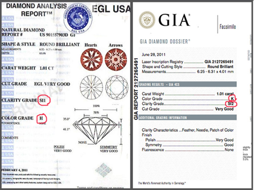 Example of a GIA Diamond Certificate